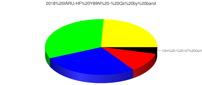2018 IARU-HF Y89N - Qs by band